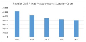 Cases filed in MA Superior Court 2011-2015